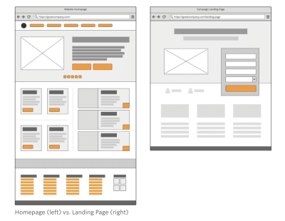 Web page vs. lead capture page design