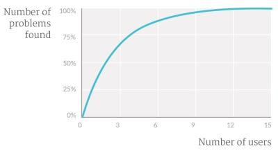 Graphique montrant les rendements décroissants de l'ajout de personnes aux tests d'utilisabilité