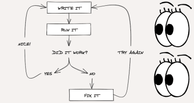 A flow chart that shows the pair programming feedback loop as three steps: write, run, and refactor.