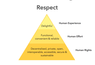 Ethical Hierarchy of Needs