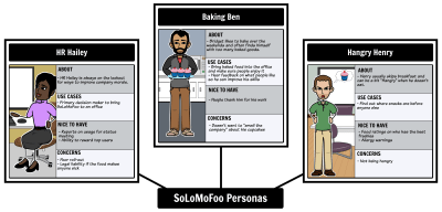 Buyer and User Persona Examples