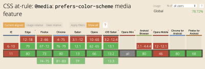 prefers-color-scheme media feature - IE and Opera mobile being the only major non-supporting browsers at this time.