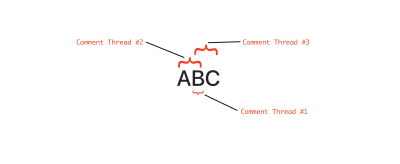 Example showing three comment threads overlapping each other in a way that the only way to select a comment thread is using the shortest length rule.