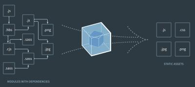 webpack depedency graph illustration
