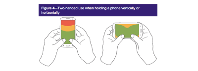The thumb zone for vertical and horizontal