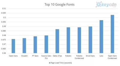 Google font loading speeds