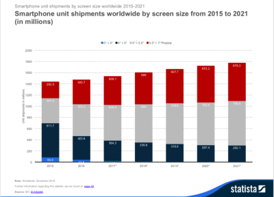 Smartphone Shipments Worldwide by Screen Size from 2015 to 2021