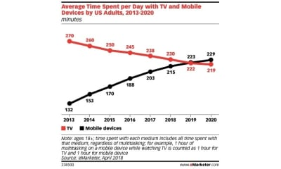 eMarketer - TV vs mobile device time