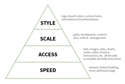 the hierarchy of priorities the team uses when designing and building responsive experiences