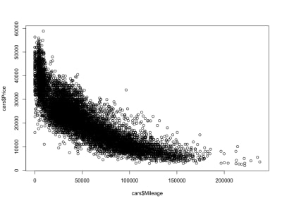 Car mileage–price correlation scatterplot