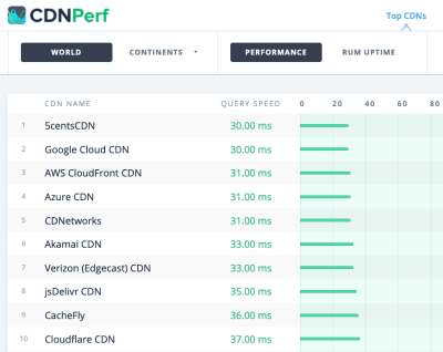 CDNPerf preview of CDN names and query speed in ms