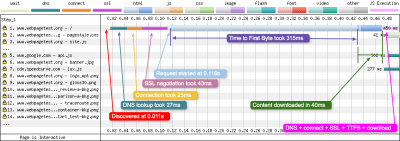 WebPageTest timeline and chart