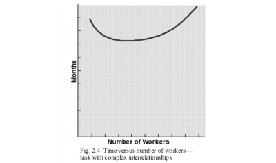 As you add people lớn tasks with complex interdependencies, progress grinds khổng lồ a halt