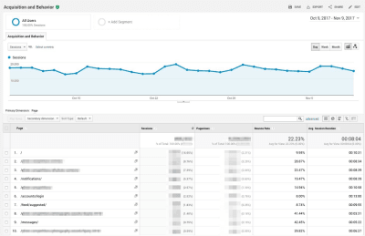 Google Analytics shows pages with high-traffic and high-bounce rates