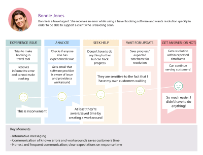 """A sample journey map representing the """"to be"""" customer's experience when raising a support ticket when they need help. The emotional curve of the journey goes up as the experience gets better and better"""
