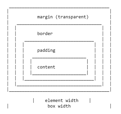 ascii art drawing of the box model
