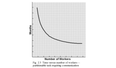 Partitionable tasks requiring communication can still add workers và go faster
