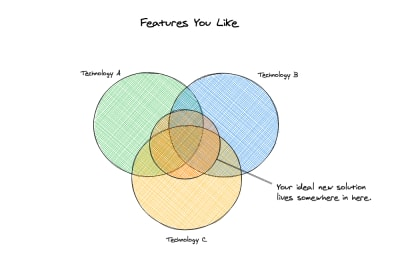 A Venn diagram showing three circles of technologies A, B and C having one same thing in common: ideal new solution of the features you like