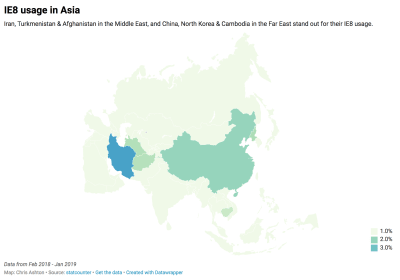 Graph showing IE8 breakdown in Asia