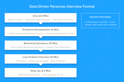 Data-Driven Personas Interview Format
