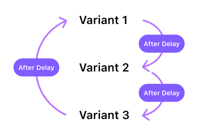 A diagram with instructions to create a loop. There are three variants and arrows, the first variant is connected to the second variant, the second variant to the third, and the third variant to the first variant to create an infinite loop.