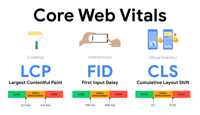 New Core Web Vitals in an oveview, LCP < 2.5s, FID <100ms, CLS < 0.1
