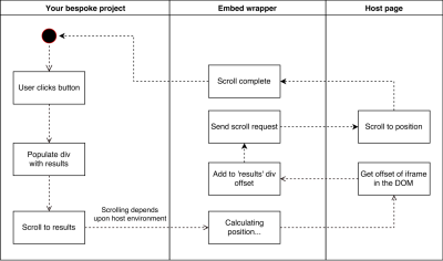 UML diagram showing that when our application calls the embed wrapper scroll method, the embed wrapper combines the requested scroll position with the offset of the iframe before triggering the native scroll method in the host page.