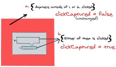Diagram showing setting of clickCaptured to true variable when children of OutsideClickHandler component are clicked.