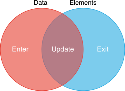 data elements venn diagram