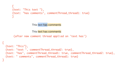 Illustration showing how text node is split in case of a partial overlap of comment threads