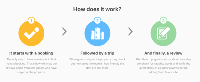 Booking.com makes asking for feedback a natural part of the user journey. When Booking.com users check out at a hotel, the service asks them to review their stay.