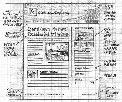 A paper sketch for a web page layout. The number of columns should be defined by the content.