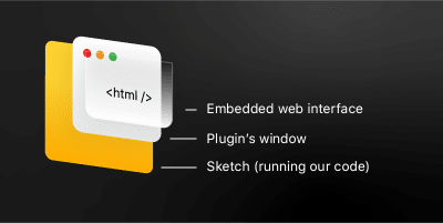 Image showing the components making up our plugin's interface: window and web view