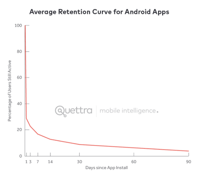 average Android app retention rate