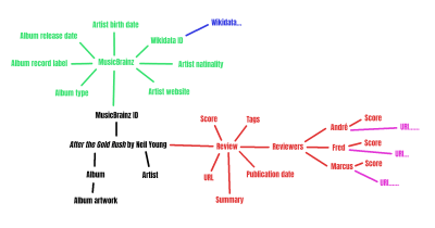 Chart showing how semantic markup connects on an album review