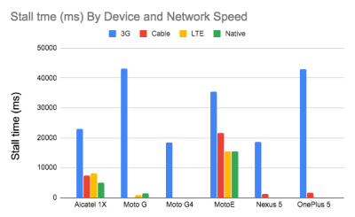 A bar chart showing small tme (ms) by device and network speed including 3G, Cable, LTE and Native across Alcatel 1X, Moto G, Moto G4, MotoE, Nexus 5 and OnePlus 5