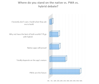 JAXenter PWA survey