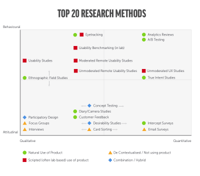 top 20 research methods