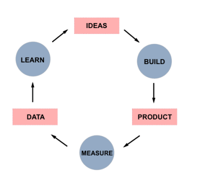 Build-measure-learn cycle proposed by Lean Startup