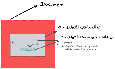 Diagram showing hierarchy of <code>document</code>, OutsideClickHandler React Component and its children rendered in React portal.