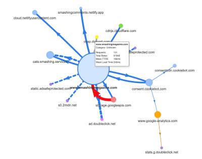 A visual mind map of JavaScript dependencies