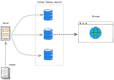 Jamstack general service architecture