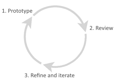 The rapid prototyping process: prototype, review, refine.