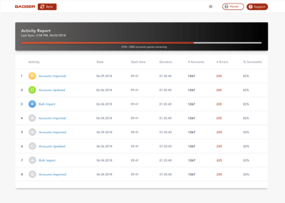 A dashboard design showing a lot of excess information.