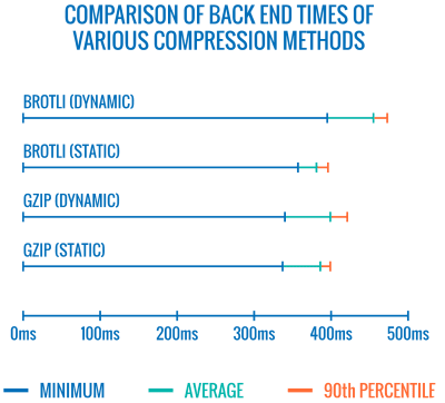 A comparison shown as a whisker chart showing various compression methods across three different back-end times: minimum, average and 90th percentile