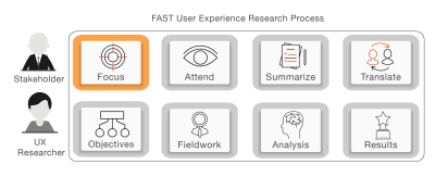 Focus in FAST UX Research; first stage in the FAST UX Research process.