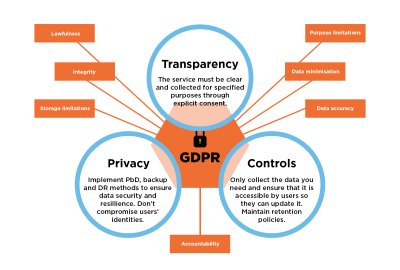 Diagram showing the seven principles of GDPR: lawfulness, integrity, storage and purpose limitations, data minimisation and accuracy, and accountability - overlaid with transparency, privacy and controls
