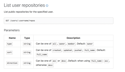 An image that shows Github's API for a user's repositories
