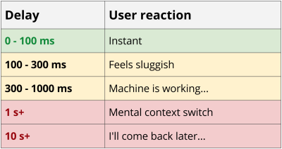 Chart illustrating user response to app performance