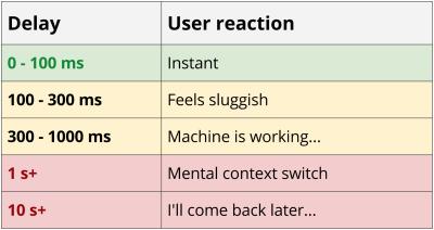 Chart illustrating user response to app performance